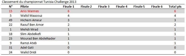 Classement Tunisia Challenge 2013