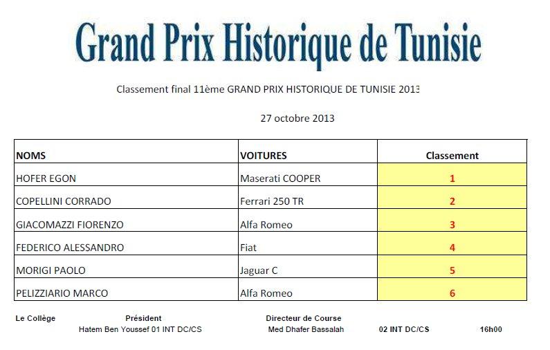 Classement_GP_Historique_Tunisie_2013